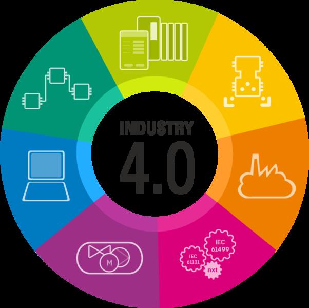 Industry 4.0 – Quali impatti nelle organizzazioni e nelle aziende