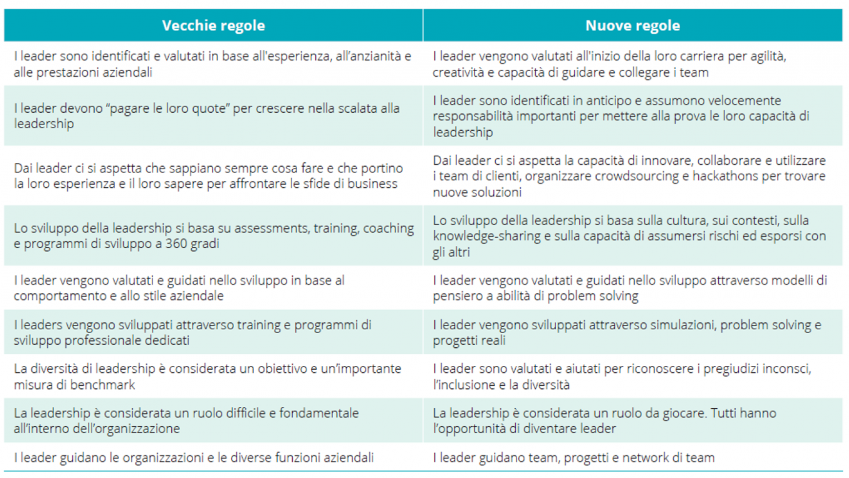 La Leadership Digitale